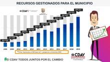 Grandes logros CDAV